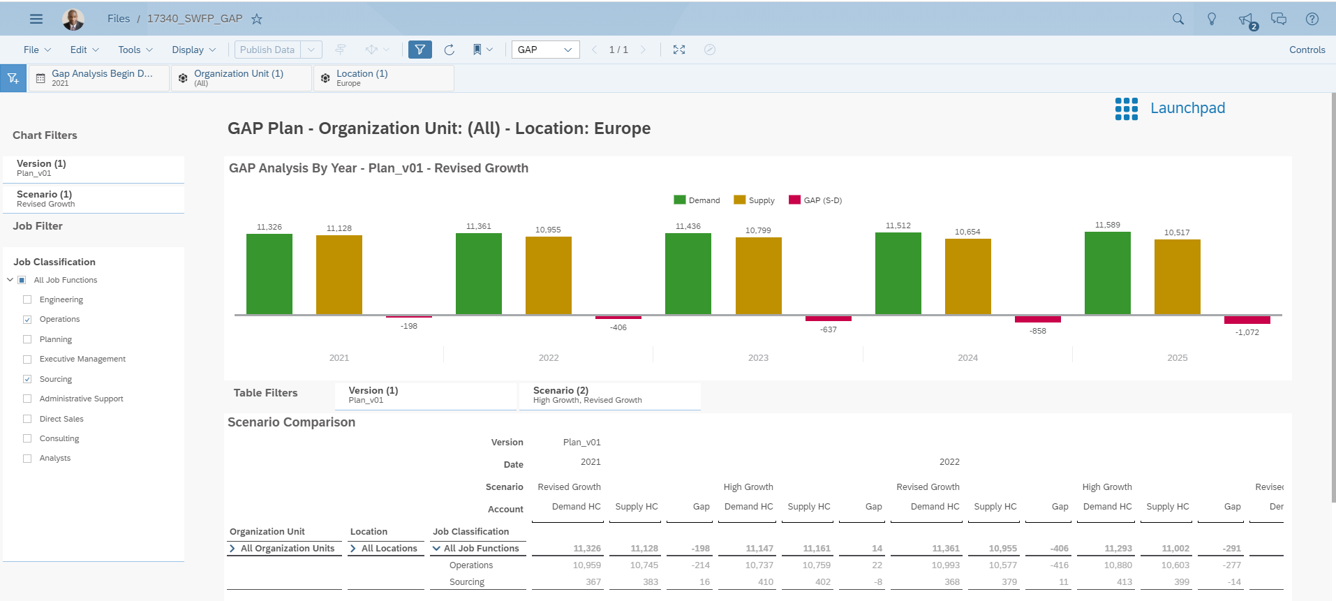 Figure%201%3A%20Analysis%20of%20workforce%20gaps%20enabled%20by%20SAP%20Analytics%20Cloud