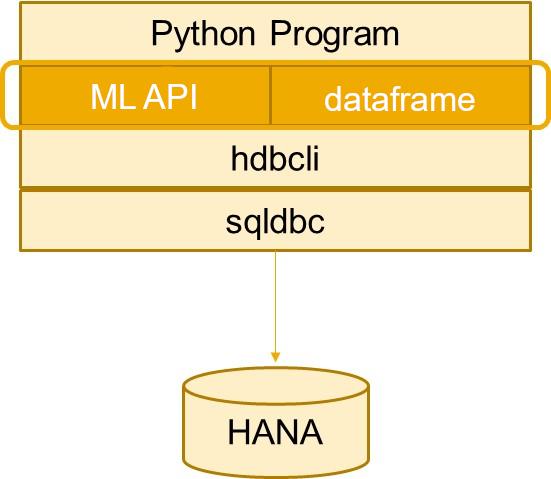 HANA%20dataFrame%20represents%20a%20table%2C%20column%20or%20SQL.%20Source%3A%20https%3A//help.sap.com/doc/1d0ebfe5e8dd44d09606814d83308d4b/2.0.04/en-US/hana_ml.html