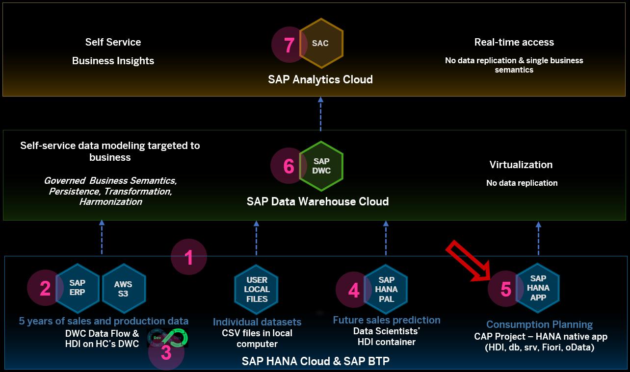 SAP%20BTP%20Showcase%20%u2013%20Overall%20Technical%20Architecture