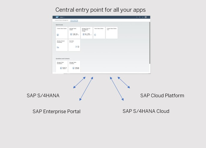 SAP%20Launchpad%20Service%20-%20the%20central%20entry%20point%20for%20all%20your%20apps