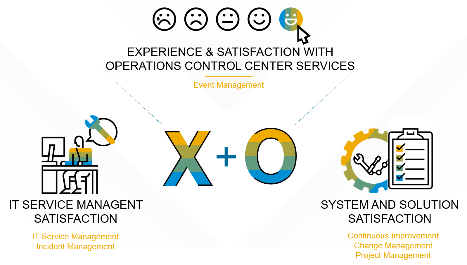 Experience%20Management%20for%20Run%20Operations%20-%20Concept