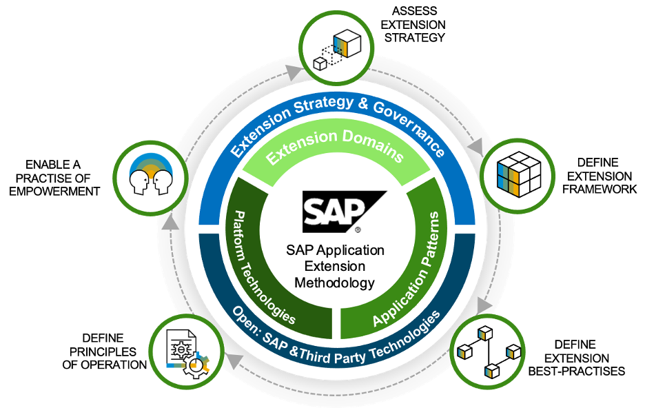 SAP%20Application%20Extension%20Methodology%20Overview