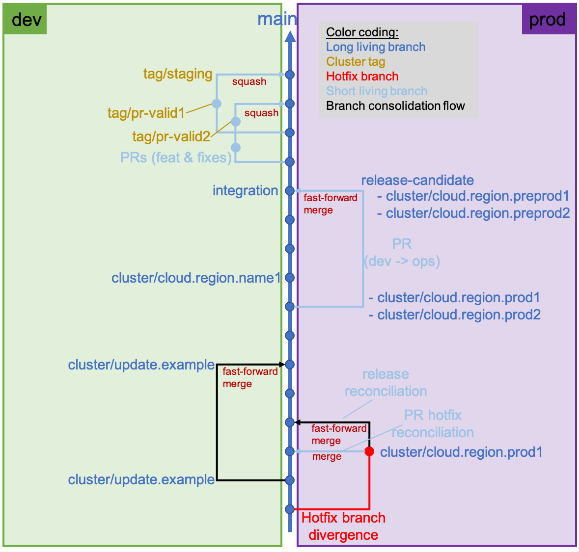 repository%20branch%20structure%20overview