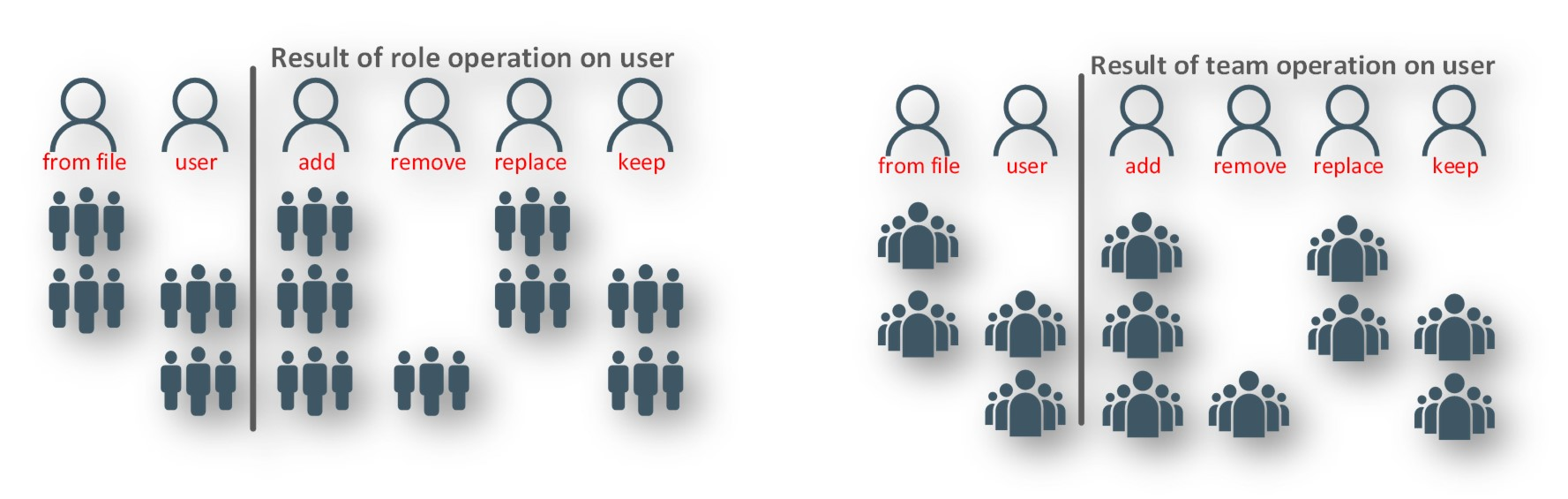 creating%20or%20updating%20a%20user%20actions%20on%20teams%20and%20roles