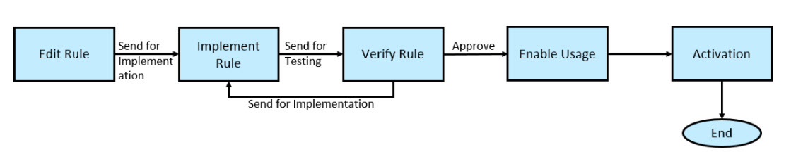 Process%20for%20Validation%20Rule%20Governance
