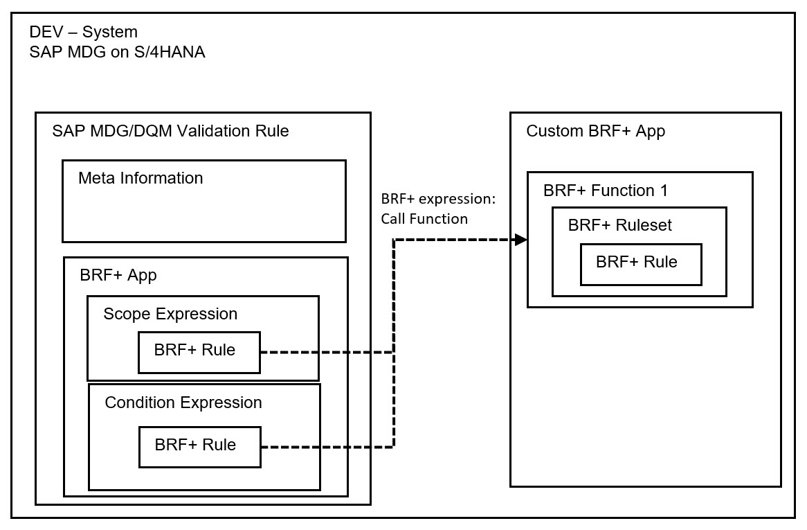 Example%20architecture%20for%20custom%20BRF+%20app