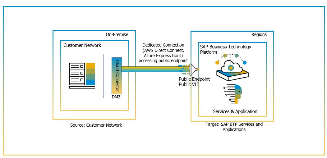 SAP%20Connectivity%20via%20Direct%20Connection%20%28Public%20Endpoints%29