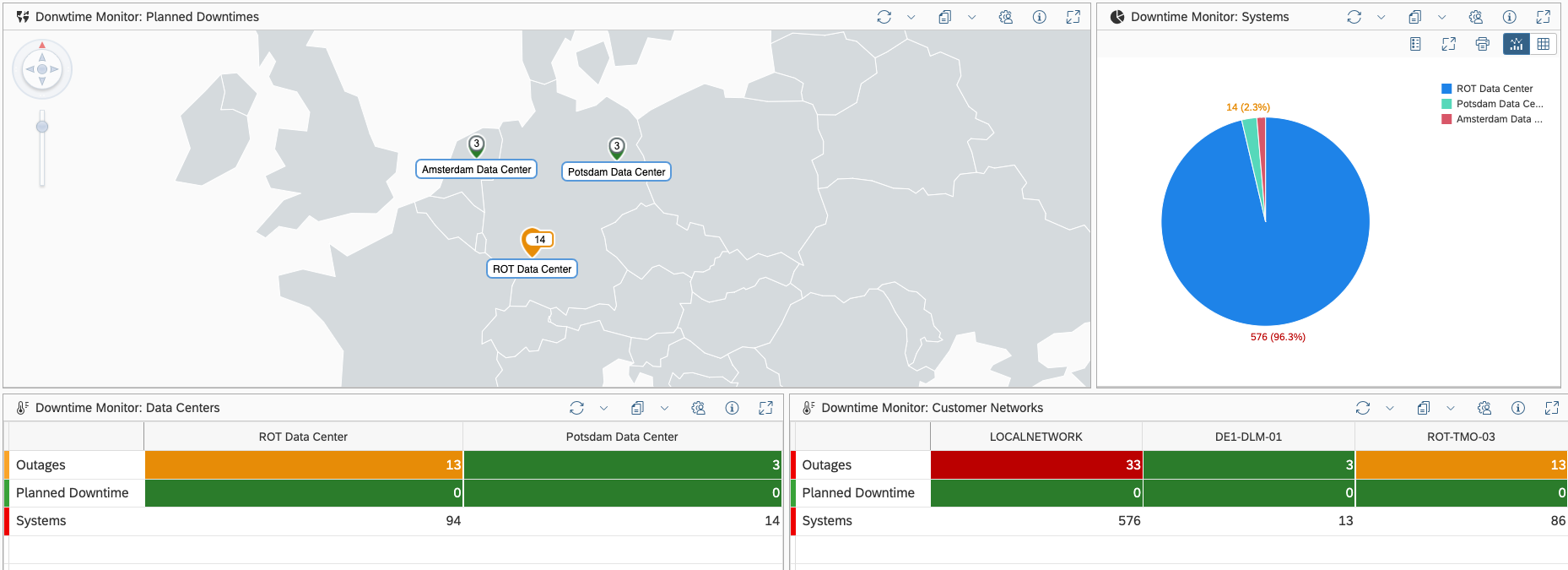 Example%20of%20Downtime%20Monitor%20Data%20provider%20in%20OCC%20Dashboard