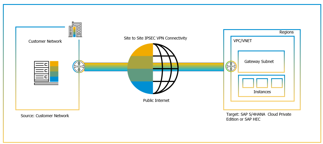 IPSEC%20VPN%20Tunnel%20-%20Customer%20On-Premise%20to%20S/4HANA%20Cloud%20Private%20Edition