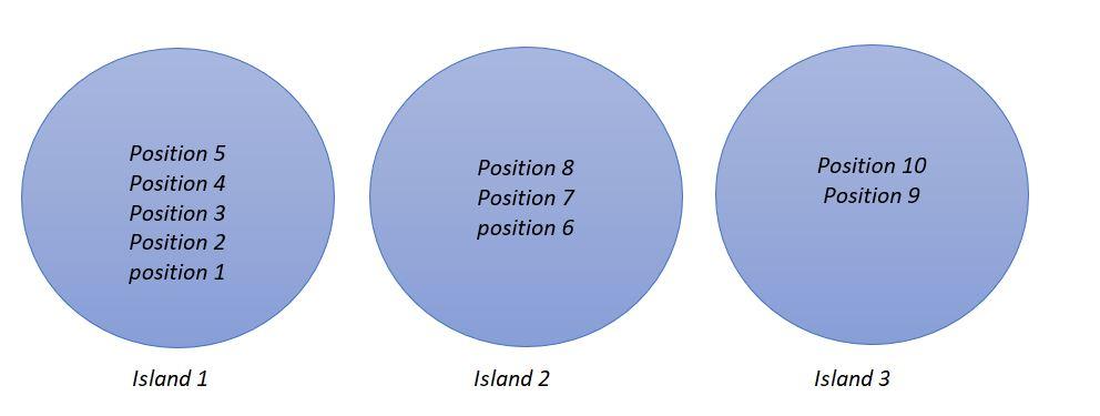 Island%20creation%20in%20IslandAnalysis
