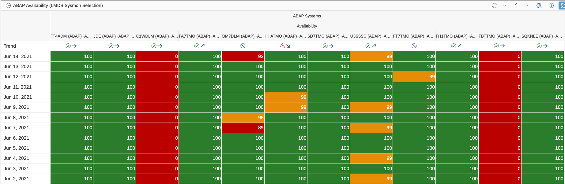Availability%20for%20all%20ABAP%20Systems%20using%20History%20Table%20Renderer