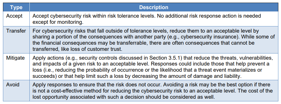 Source%3A%20Table%203%3A%20Response%20Types%20for%20Negative%20Cybersecurity%20Risks%2C%20Integrating%20Cybersecurity%20and%20Enterprise%20Risk%20Management%20%28ERM%29%2C%20NIST%2C%20October%202020