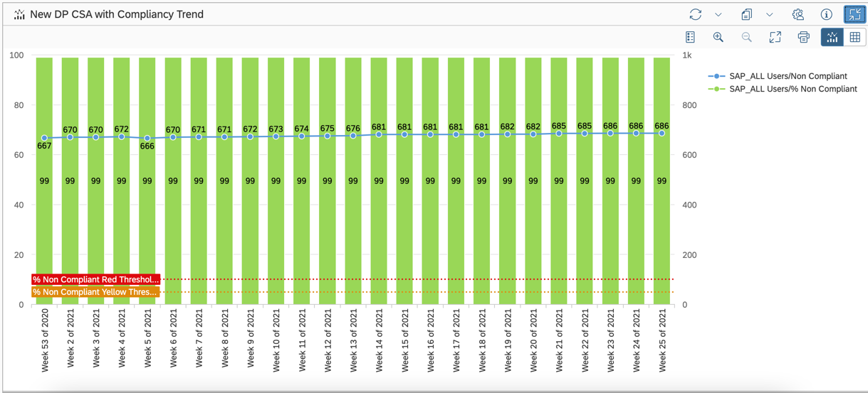 CSA%20compliancy%20trends%20in%20the%20OCC%20Dashboard
