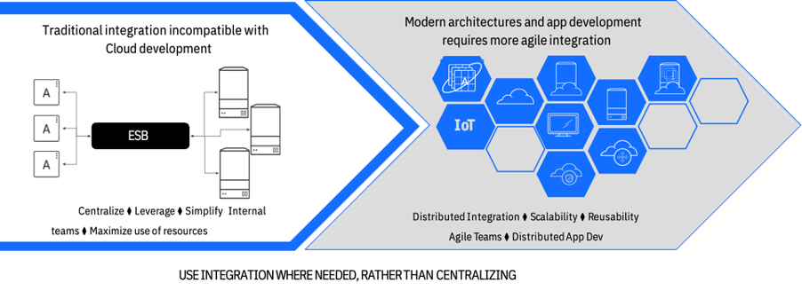 Modern%20Architectures%20and%20Agile%20Integrations