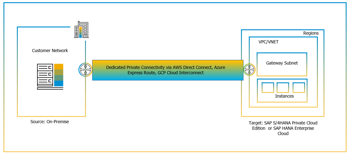 Dedicated%20Private%20Connectivity%20to%20S/4HANA%20Cloud%20Private%20Edition