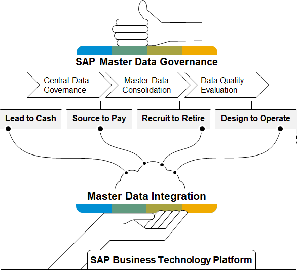 https%3A//blogs.sap.com/2020/10/23/master-data-integration-and-master-data-management-whats-the-difference/