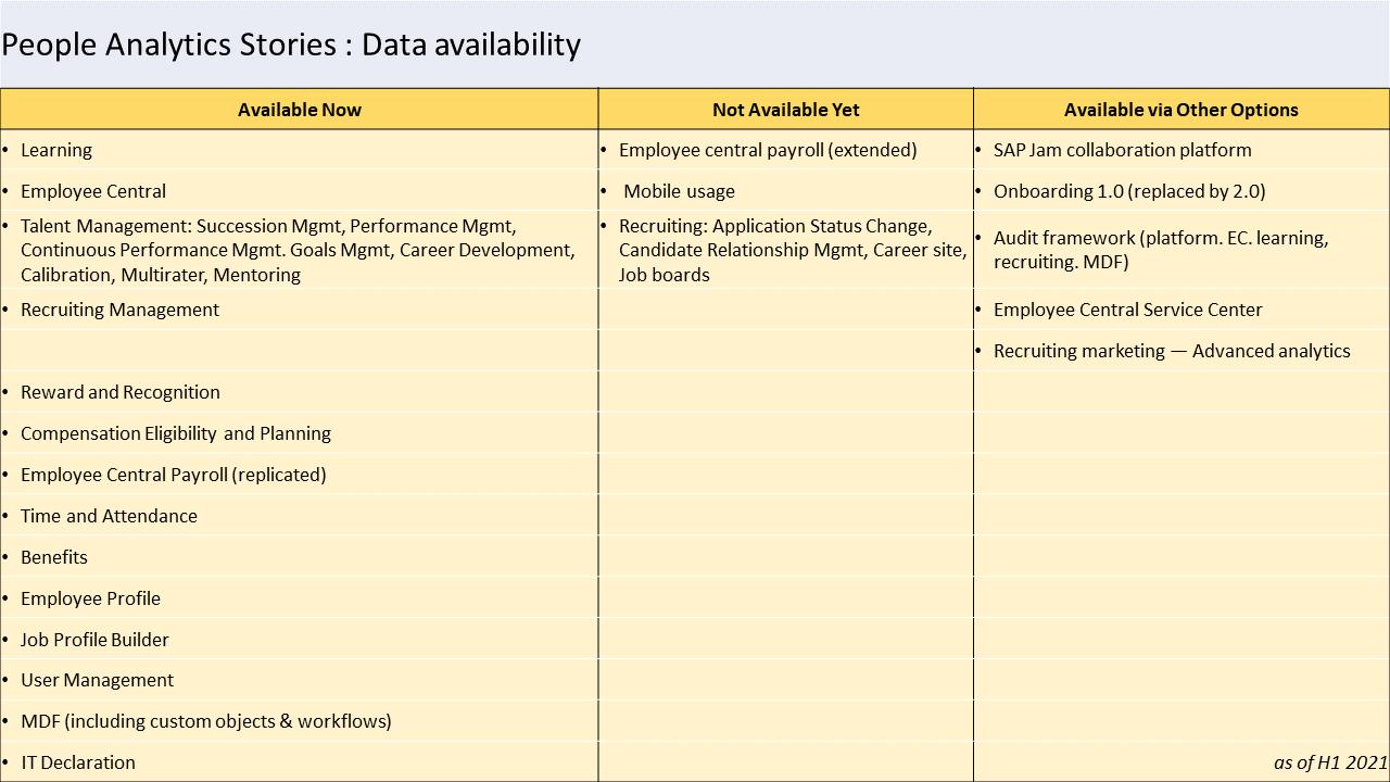 SAP%20successfactors%20People%20analytics%20Data%20availability