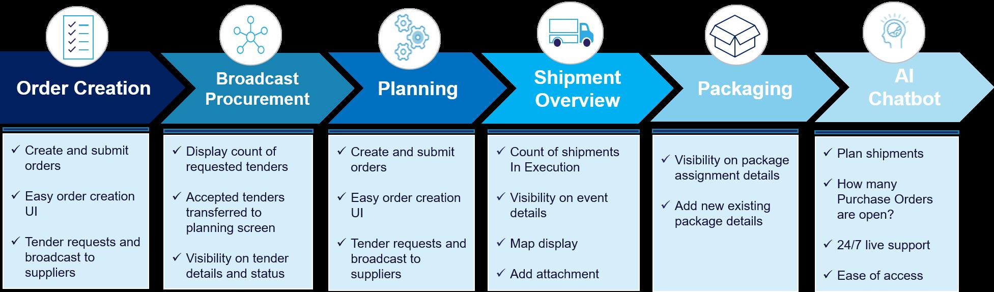 Novigo Supplier Collaboration Capabilities