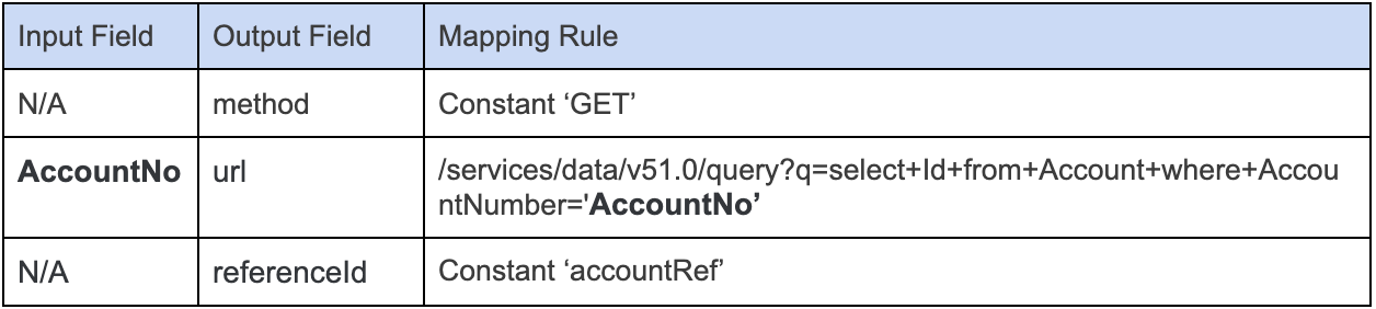 Mapping%20Rule%20for%20Account%20Sub%20Request