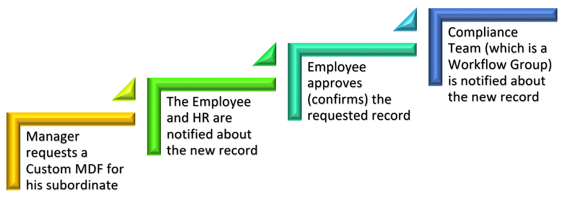 An%20example%20of%20workflow