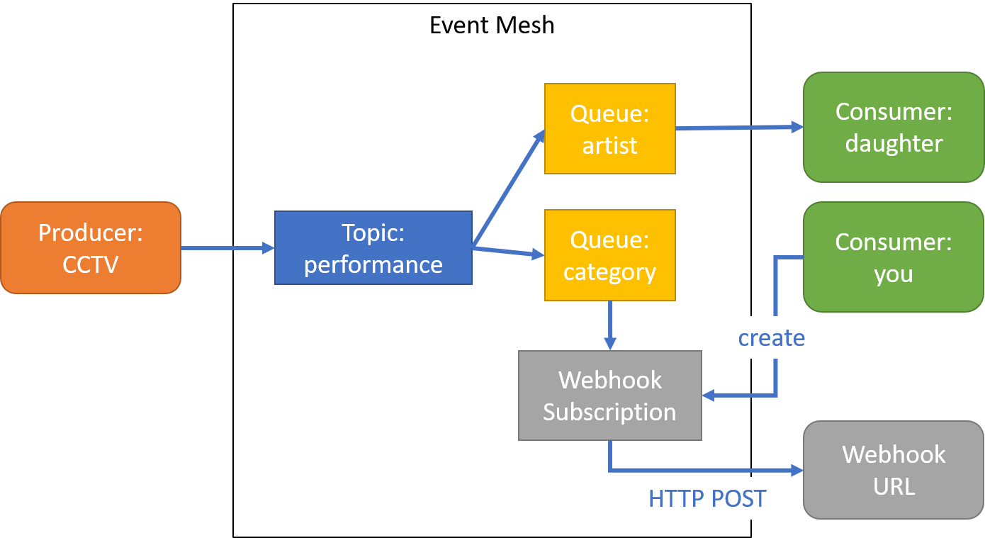 architecture%20with%20webhook