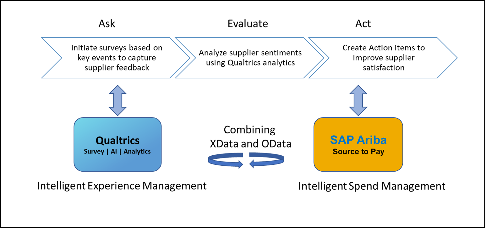 Moving beyond Supplier Performance measurement. Leveraging Supplier Satisfaction using SAP Ariba and Qualtrics