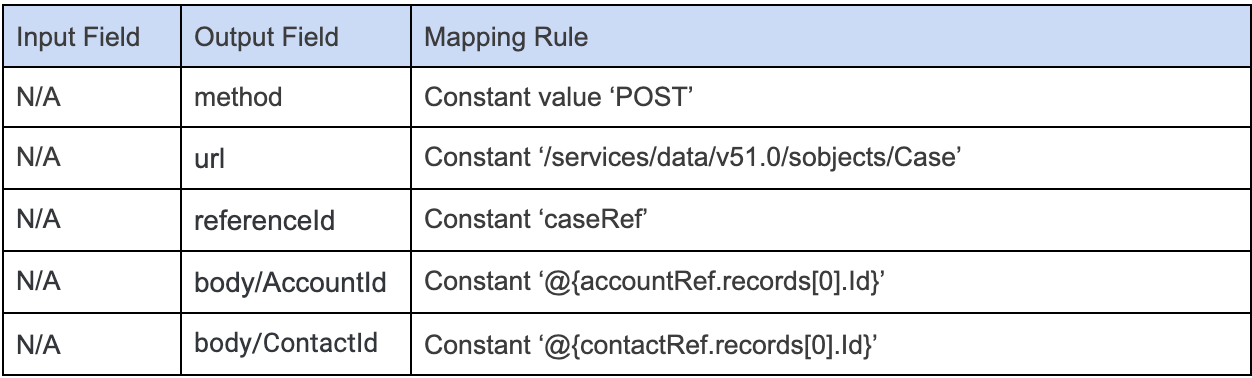 Mapping%20Rule%20for%20Case%20Sub-Request