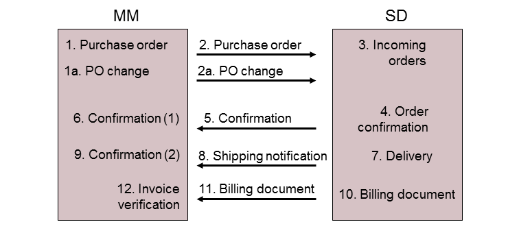 Distributed%20stock%20transfer%20process.%20Source%3A%20SAP%20Help