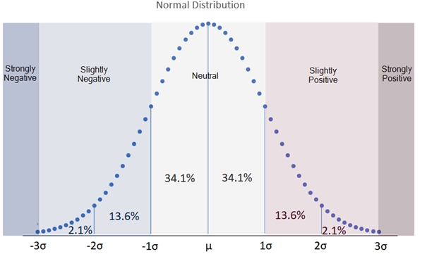 How%20the%20strength%20thresholds%20relate%20to%20the%20normal%20distribution