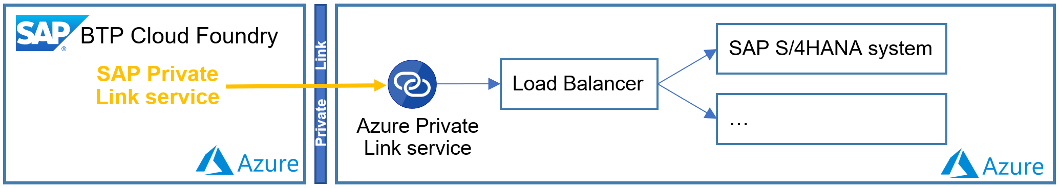 Connection%20from%20SAP%20BTP%20Cloud%20Foundry%20to%20a%20loadbalancer%20on%20Azure