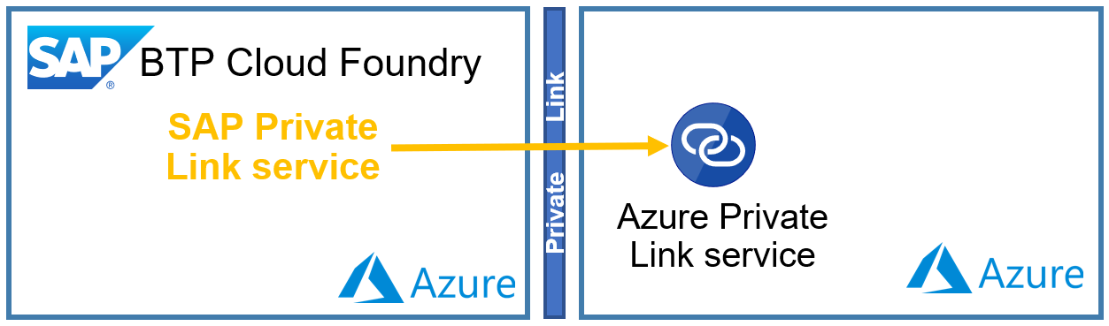 Connection%20from%20SAP%20BTP%20Cloud%20Foundry%20to%20Azure%20using%20Private%20Link%20service