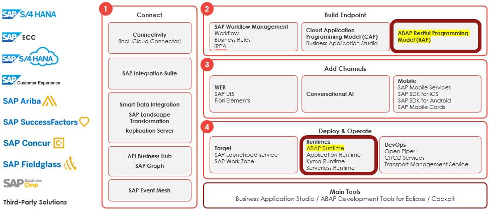 SAP%20technology%20map
