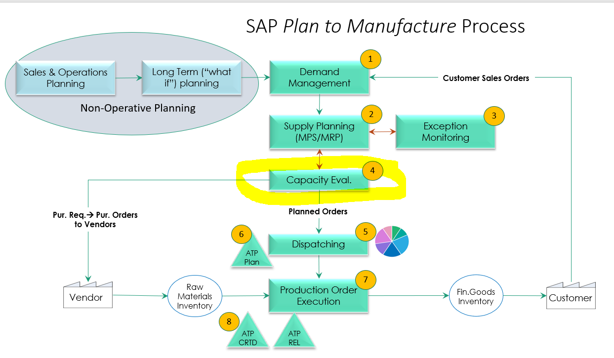 The%20Plan%20to%20Manufacture%20process