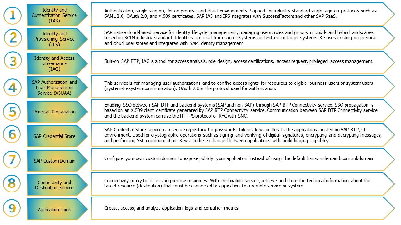 SAP%20BTP%20Security%20Services