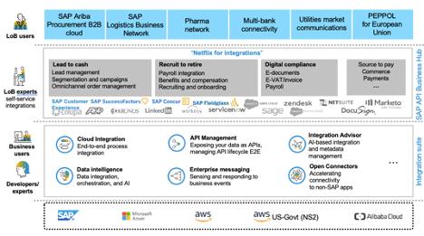 SAP%20Integration%20Suite