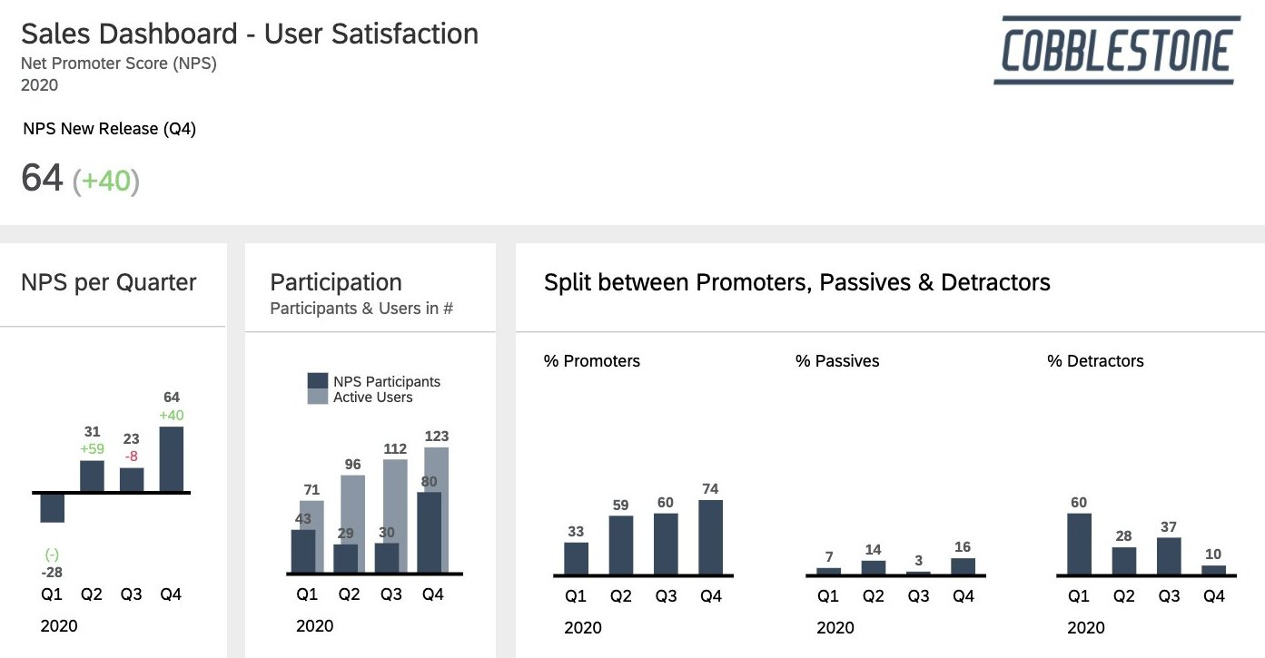 User%20satisfaction%20monitoring%20in%20a%20dashboard