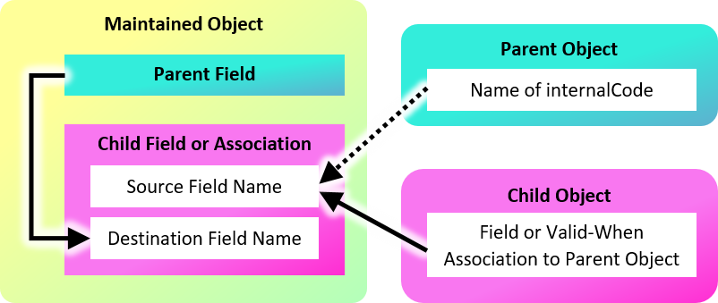 Fields%20and%20associations%20used%20to%20assemble%20the%20Field%20Criteria