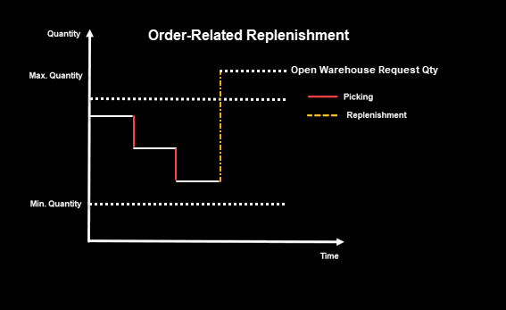 Fig%201.%20Order-Related%20Replenishment