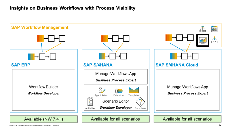 Availability%20of%20the%20integration%20for%20SAP%20ERP%2C%20S/4%20HANA%20%28Cloud%20and%20OP%29