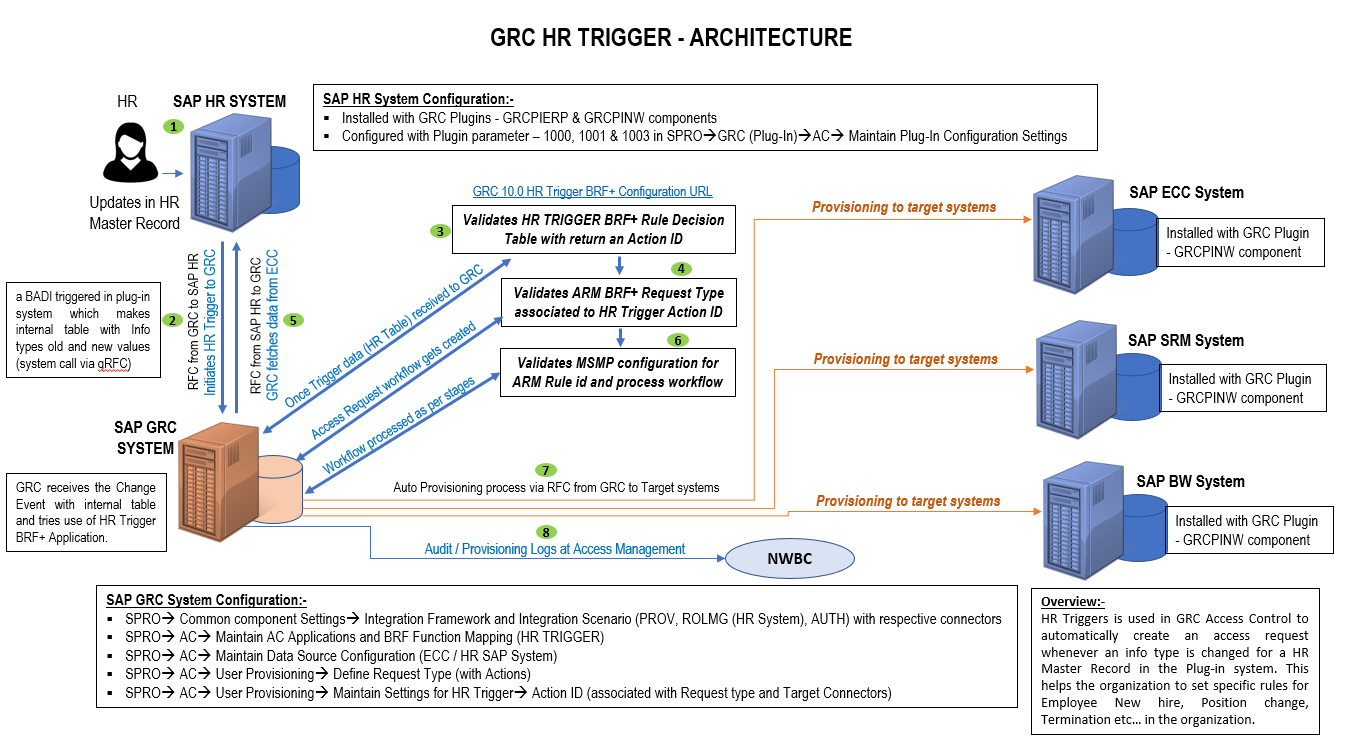 HR%20Trigger%20Architecture%20in%20Single%20page