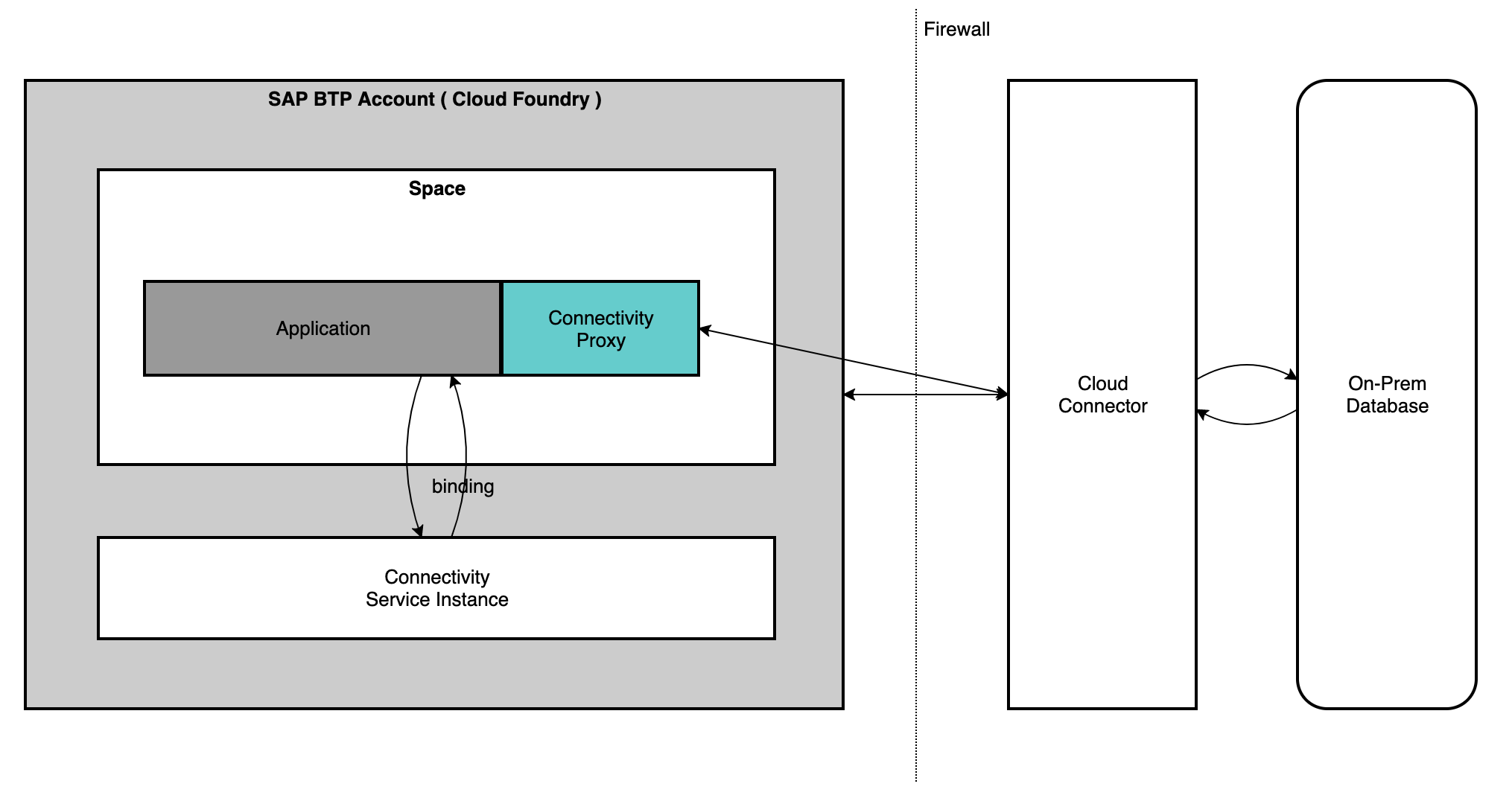 Application%20on%20SAP%20Cloud%20Foundry%20connecting%20to%20on-premise%20Postgres%20via%20Cloud%20Connector