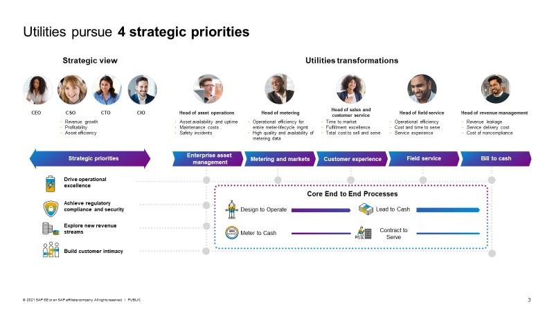 Utilities%20pursuing%20four%20Strategic%20Priorities