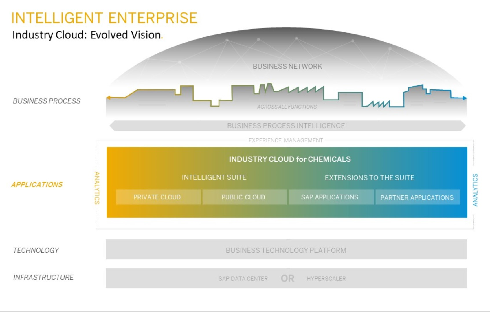 Figure%3A%20Applications%20Layer%20of%20the%20Intelligent%20Enterprise