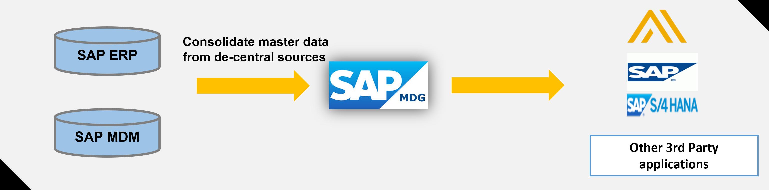 SAP%20MDG