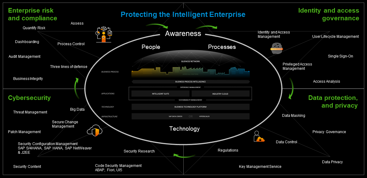 SAP%20Depth%20and%20Breadth%2C%20supporting%20the%20Intelligent%20Enterprise