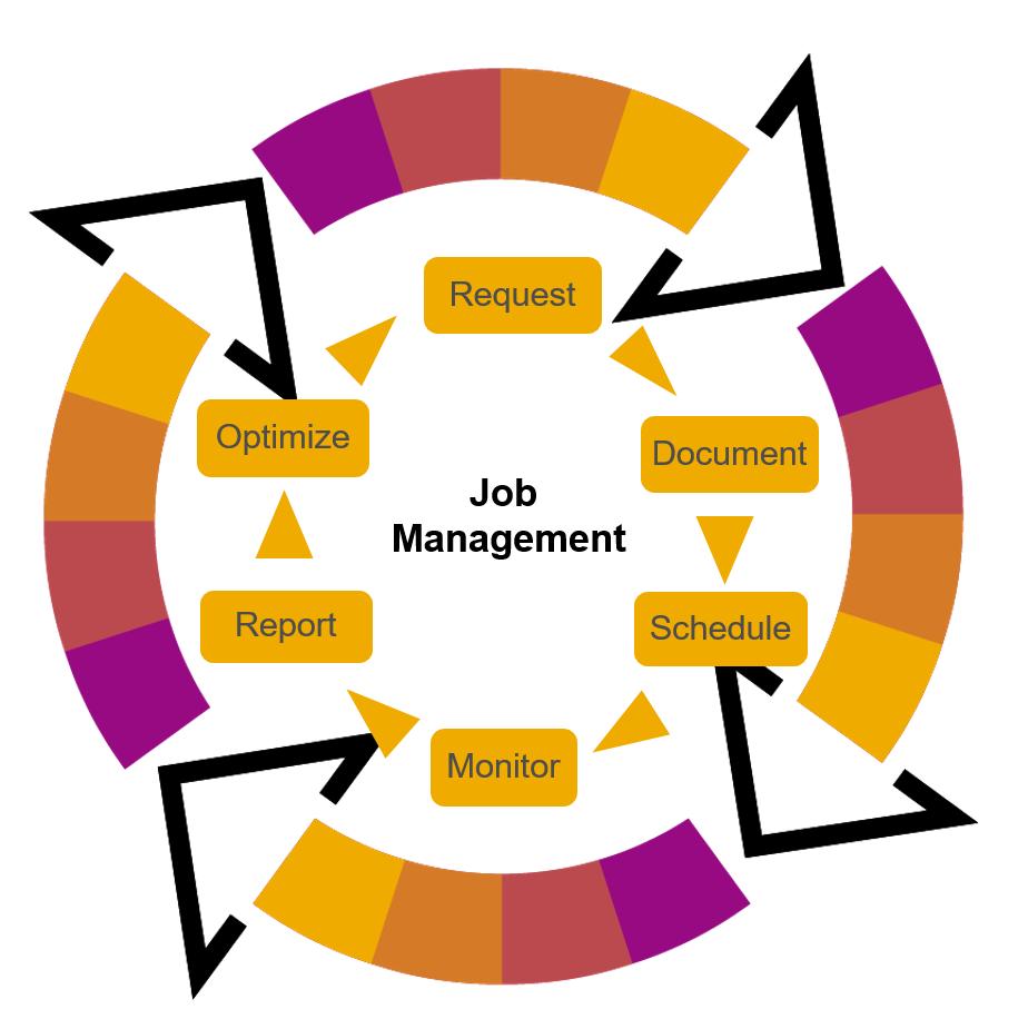 Job%20Management%20Life%20Cycle