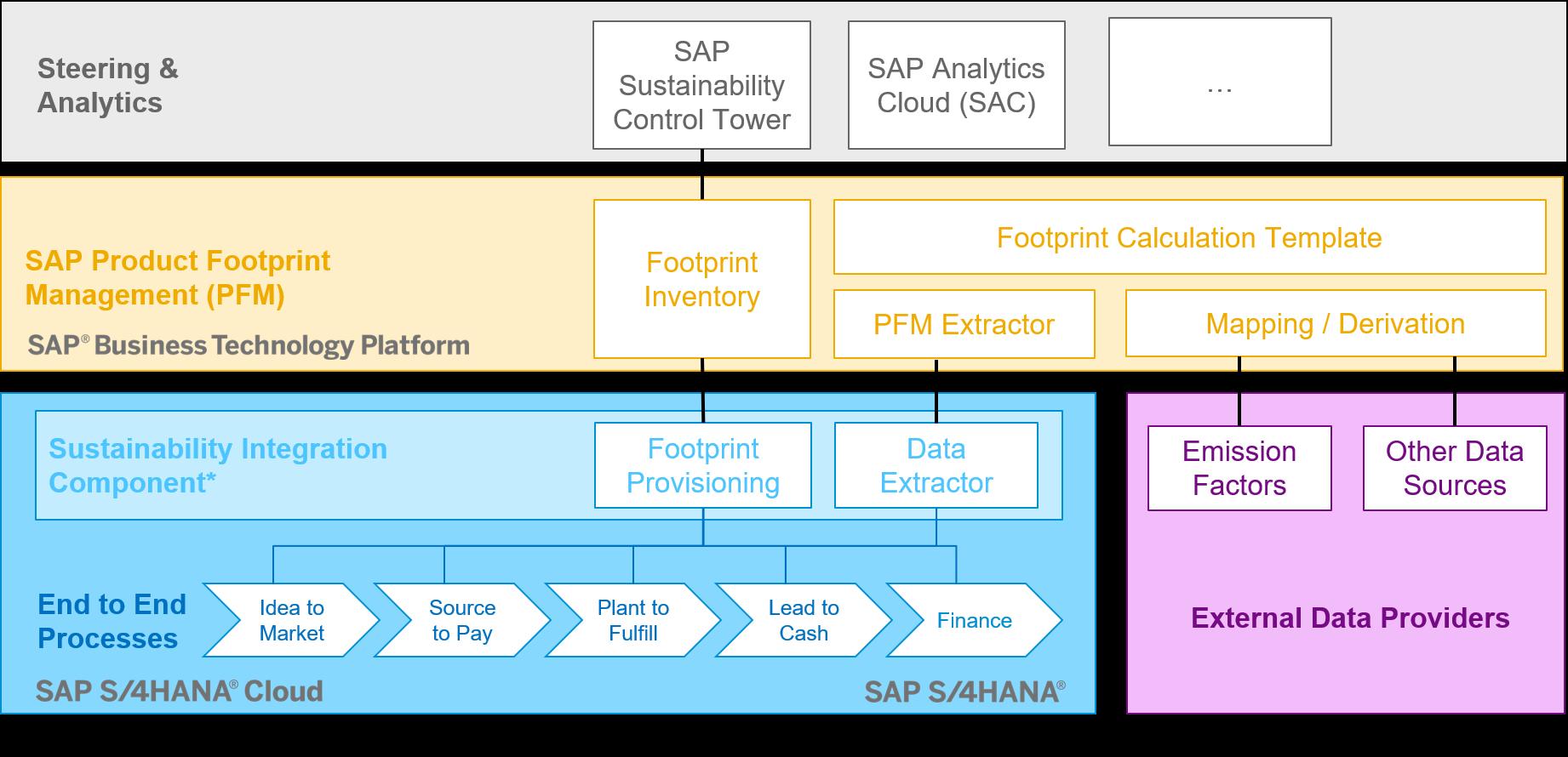 SAP%20Product%20Footprint%20Management%20-%20Business%20Architecture