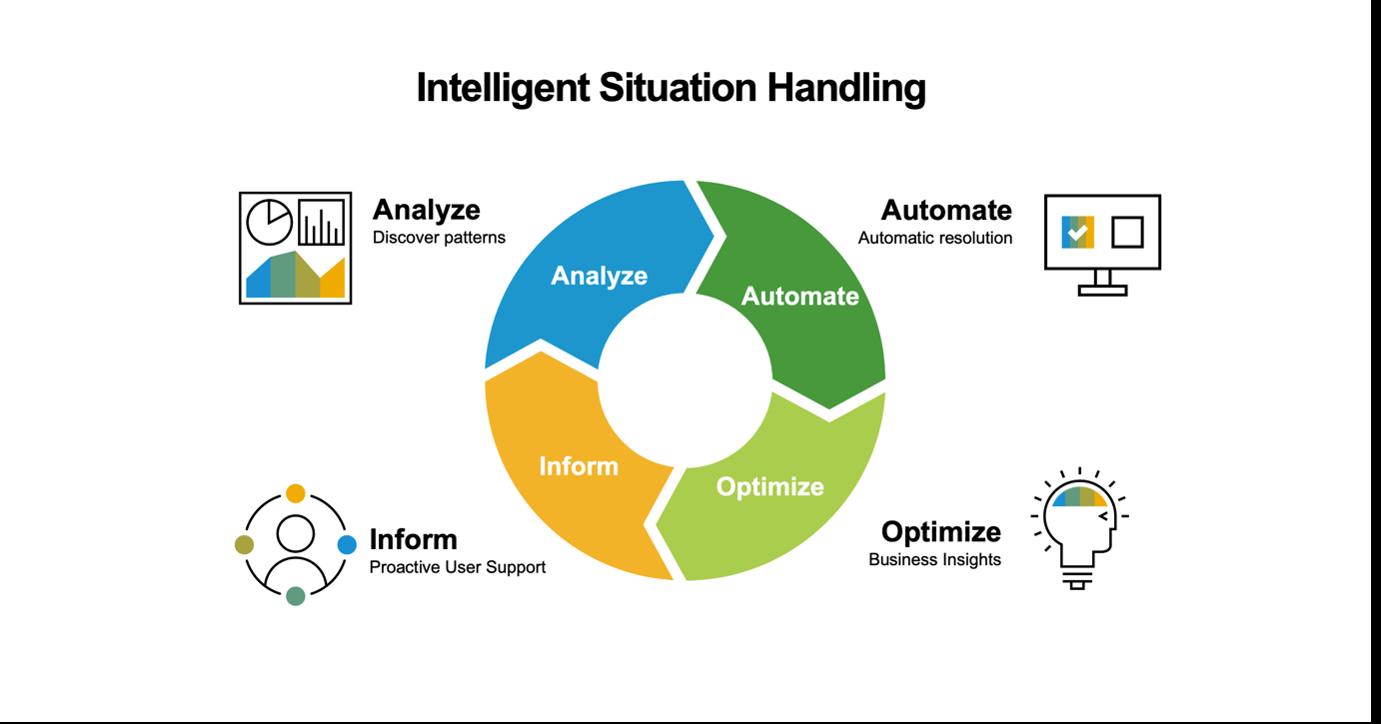 Intelligent%20Situation%20Handling%20%u2013%20Inform%2C%20Analyze%2C%20Automate%2C%20and%20Optimize