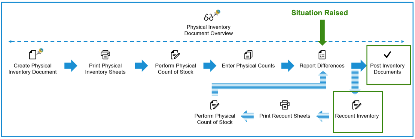 Physical%20Inventory%20Processing