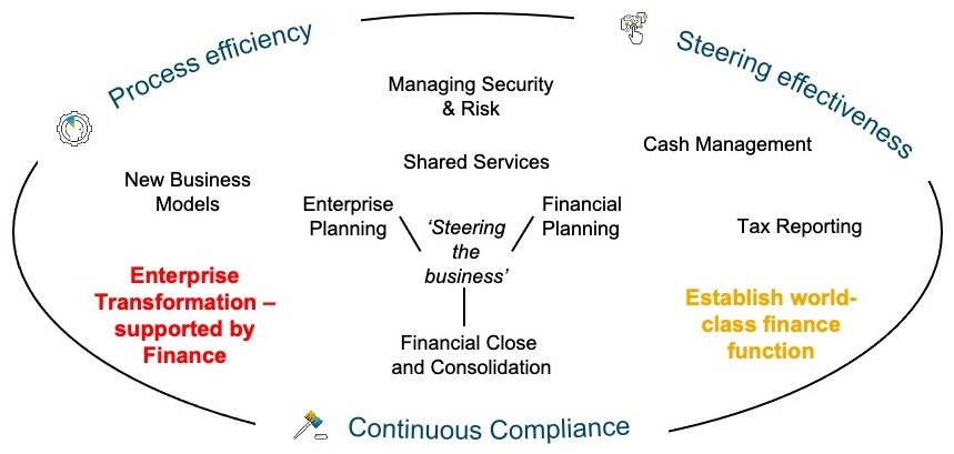 Highlights%20of%20several%20of%20the%20capabilities%20of%20the%20finance%20and%20risk%20portfolio%20that%20support%20business%20transformation%20for%20finance%20organizations.